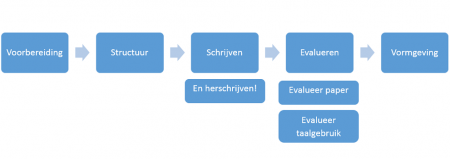Stroomdiagram-taal