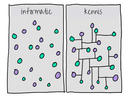 informatie-vs-kennis