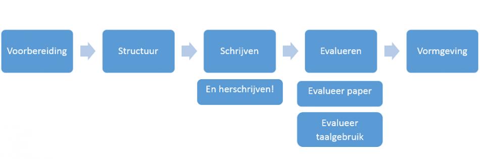 Stroomdiagram-taal-950x315